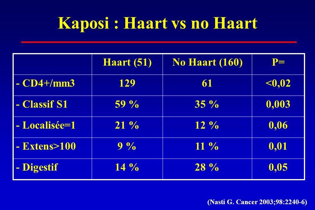 Kaposi : Haart vs no Haart Haart (51)No Haart (160)P= - CD4+/mm312961<0,02 - Classif S159 %35 %0,003 - Localisée=121 %12 %0,06 - Extens>1009 %11 %0,01