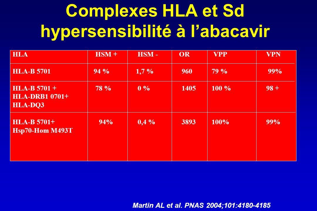 Complexes HLA et Sd hypersensibilité à labacavir HLA HSM + HSM - OR VPP VPN HLA-B 5701 94 % 1,7 % 960 79 % 99% HLA-B 5701 + 78 % 0 %1405 100 % 98 + HL