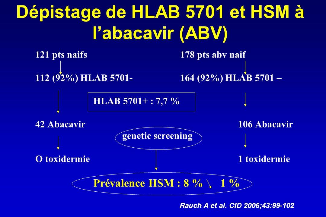 Dépistage de HLAB 5701 et HSM à labacavir (ABV) 121 pts naifs178 pts abv naif 112 (92%) HLAB 5701-164 (92%) HLAB 5701 – HLAB 5701+ : 7,7 % 42 Abacavir