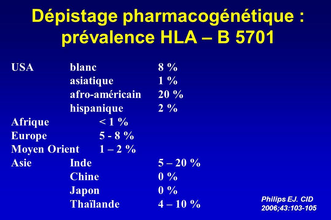 Dépistage pharmacogénétique : prévalence HLA – B 5701 USAblanc8 % asiatique1 % afro-américain20 % hispanique2 % Afrique< 1 % Europe5 - 8 % Moyen Orien