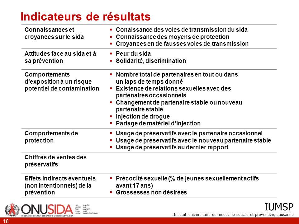 IUMSP Institut universitaire de médecine sociale et préventive, Lausanne 18 Indicateurs de résultats Connaissances et croyances sur le sida Conaissanc
