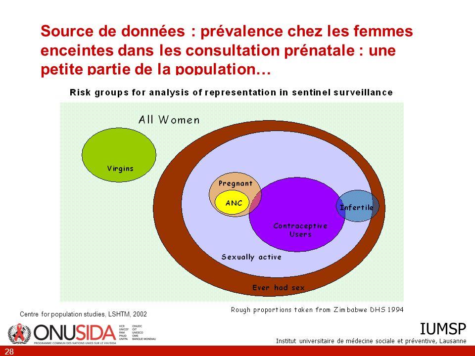 IUMSP Institut universitaire de médecine sociale et préventive, Lausanne 28 Source de données : prévalence chez les femmes enceintes dans les consulta