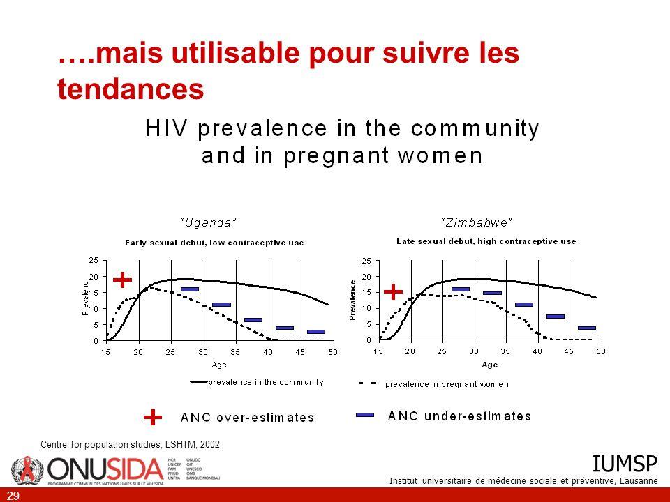 IUMSP Institut universitaire de médecine sociale et préventive, Lausanne 29 ….mais utilisable pour suivre les tendances Centre for population studies,