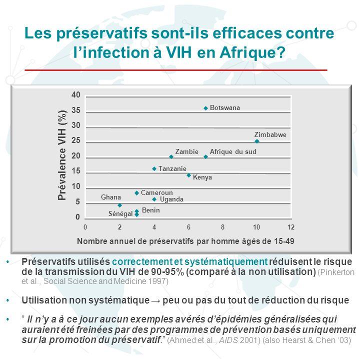 Les préservatifs sont-ils efficaces contre linfection à VIH en Afrique? Préservatifs utilisés correctement et systématiquement réduisent le risque de