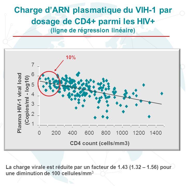 La charge virale est réduite par un facteur de 1.43 (1.32 – 1.56) pour une diminution de 100 cellules/mm 3 Charge dARN plasmatique du VIH-1 par dosage