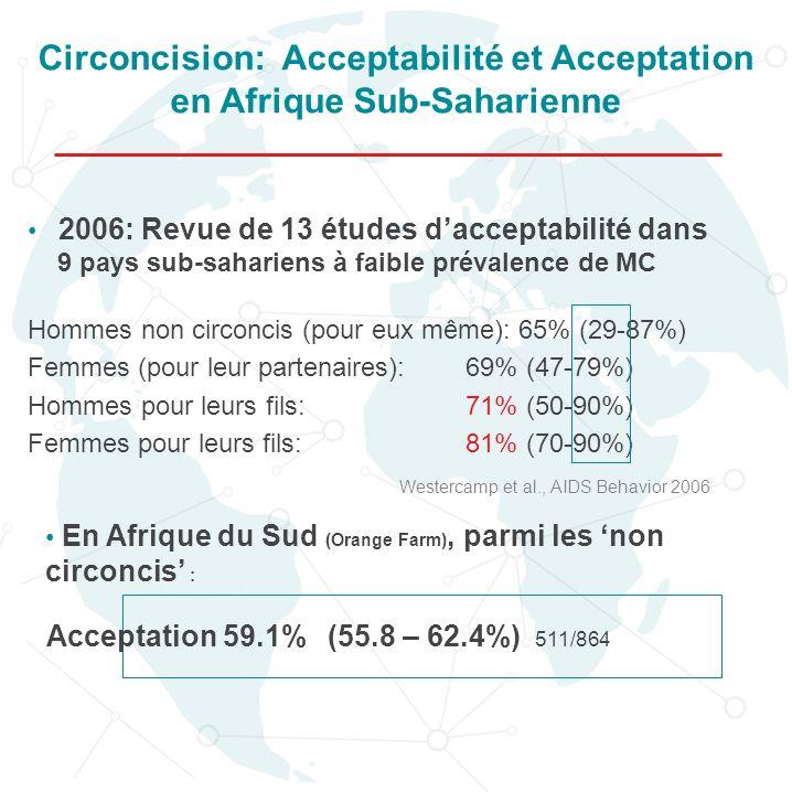 2006: Revue de 13 études dacceptabilité dans 9 pays sub-sahariens à faible prévalence de MC Hommes non circoncis (pour eux même): 65% (29-87%) Femmes