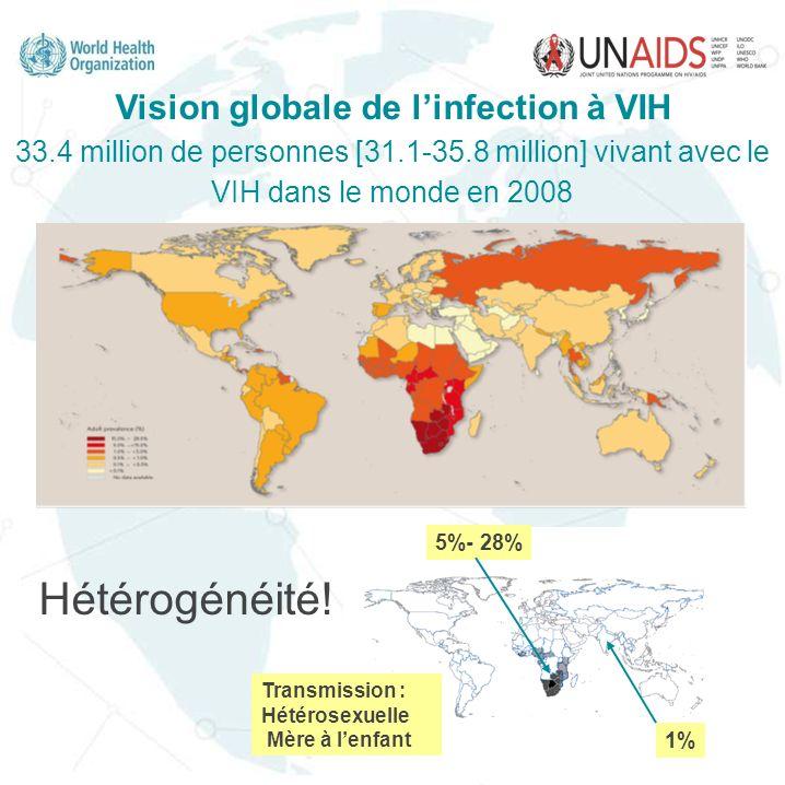 1997-2001: Etude Multisite Haute prévalence VIH: Zambie (Ndola)Kenya (Kisumu) Prévalence plus basse: Cameroun (Yaoundé)Bénin (Cotonou) Comparaison: Enquête transversale à chaque site Questionnaire Échantillons biologiques Résultats: Facteurs clé A léchelle communautaire: Circoncision masculine, HSV-2 A léchelle individuelle: comportement sexuel, Circoncision masculine, HSV-2 Auvert et al.
