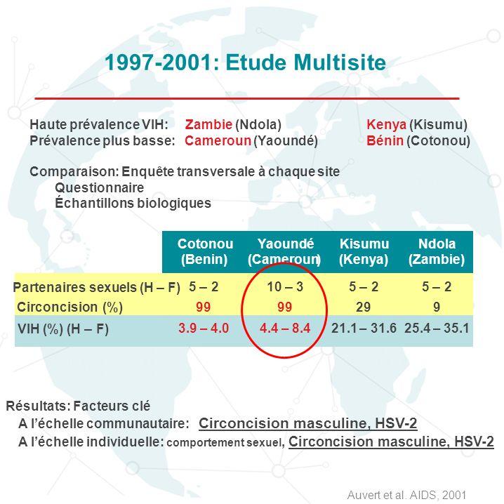 1997-2001: Etude Multisite Haute prévalence VIH: Zambie (Ndola)Kenya (Kisumu) Prévalence plus basse: Cameroun (Yaoundé)Bénin (Cotonou) Comparaison: En