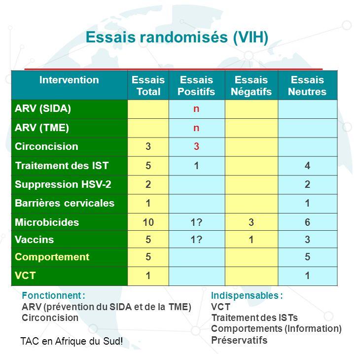 Impact potentiel de la circoncision sur linfection à VIH en Afrique Sub-saharienne Durant les 10 prochaines années, en Afrique Sub-Saharienne, MC pourrait prévenir: 2.0 (1.1 3.8) million de nouvelles infections à VIH ( et ) 0.3 (0.2 0.5) million de décès prématurés ( et ) Pour les 10 années suivantes : 3.7 (1.9 7.5) million de nouvelles infections à VIH ( et ) 2.7 (1.5 5.3) million de décès prématurés ( et ) 5 à 15 circoncisions effectuées pour prévenir 1 infection à VIH (UNAIDS/WHO/SACEMA 2009).