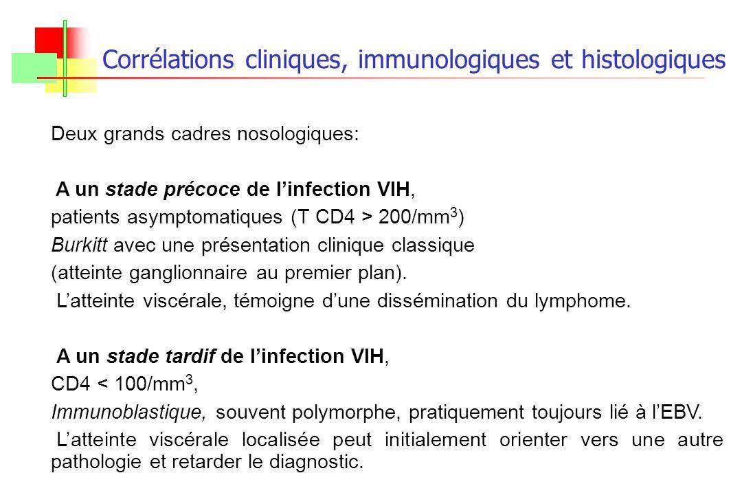 Deux grands cadres nosologiques: A un stade précoce de linfection VIH, patients asymptomatiques (T CD4 > 200/mm 3 ) Burkitt avec une présentation clin