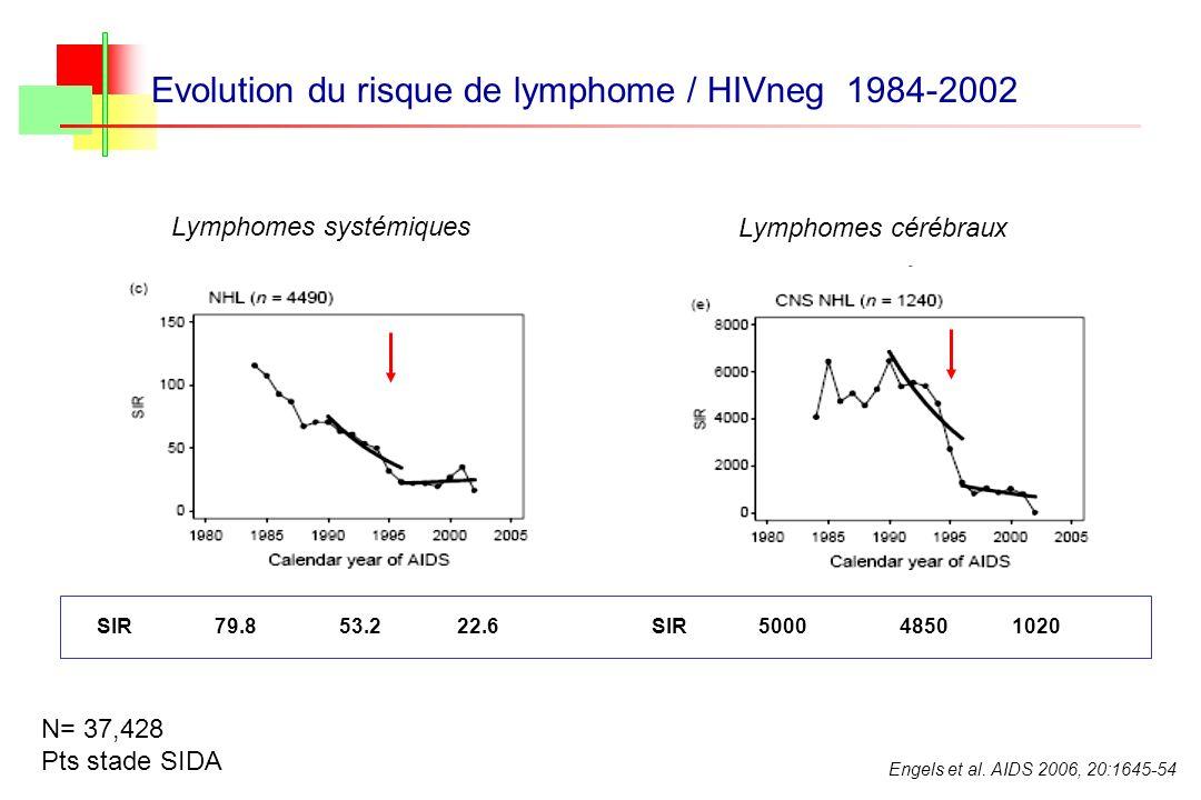 Engels et al. AIDS 2006, 20:1645-54 SIR 79.8 53.2 22.6SIR5000 4850 1020 Evolution du risque de lymphome / HIVneg 1984-2002 Lymphomes systémiques Lymph