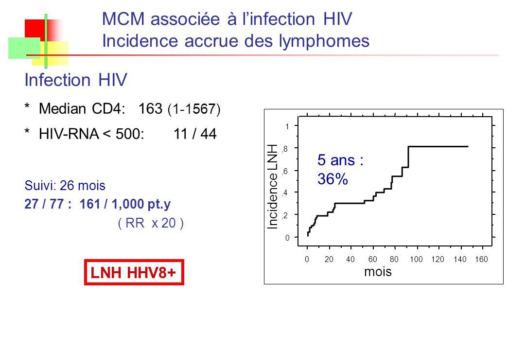 Suivi: 26 mois 27 / 77 : 161 / 1,000 pt.y ( RR x 20 ) MCM associée à linfection HIV Incidence accrue des lymphomes 5 ans : 36% 0,2,4,6,8 1 02040608010