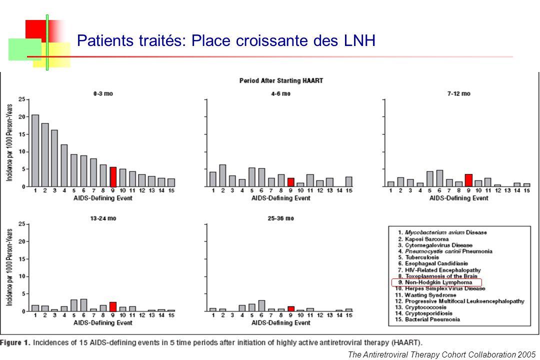 Patients traités: Place croissante des LNH The Antiretroviral Therapy Cohort Collaboration 2005
