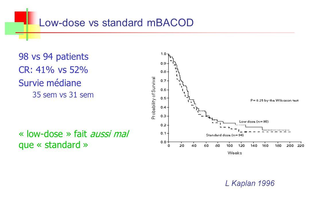 98 vs 94 patients CR: 41% vs 52% Survie médiane 35 sem vs 31 sem « low-dose » fait aussi mal que « standard » Low-dose vs standard mBACOD QuickTime et