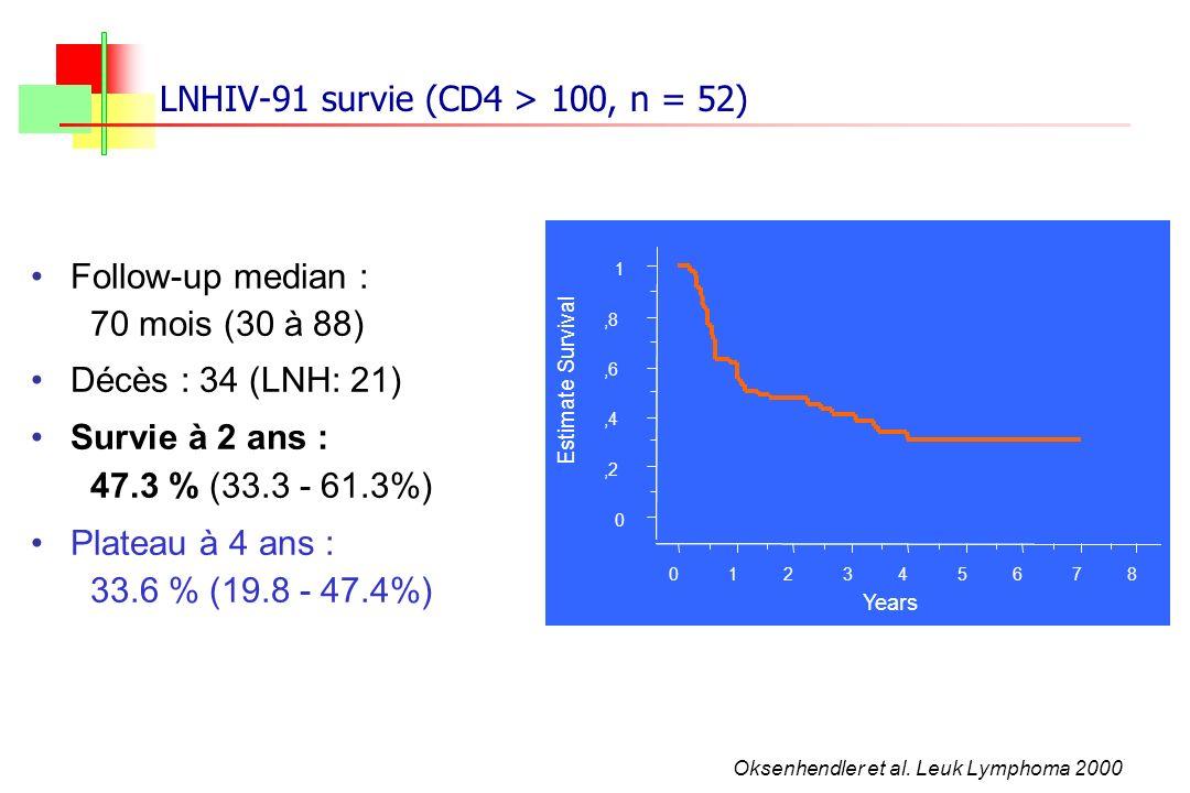 Follow-up median : 70 mois (30 à 88) Décès : 34 (LNH: 21) Survie à 2 ans : 47.3 % (33.3 - 61.3%) Plateau à 4 ans : 33.6 % (19.8 - 47.4%) LNHIV-91 surv