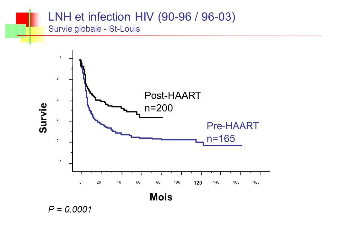 LNH et infection HIV (90-96 / 96-03) Survie globale - St-Louis P = 0.0001 0,2,4,6,8 1 Survie 020406080100 120 140160180 Mois Post-HAART n=200 Pre-HAAR