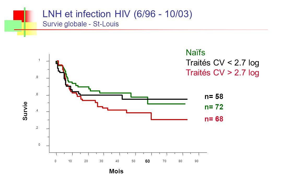 LNH et infection HIV (6/96 - 10/03) Survie globale - St-Louis n= 72 n= 58 n= 68 Naïfs Traités CV < 2.7 log Traités CV > 2.7 log 0,2,4,6,8 1 Survie 010