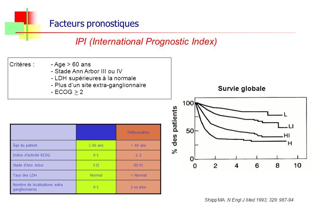 Facteurs pronostiques IPI (International Prognostic Index) Critères :- Age > 60 ans - Stade Ann Arbor III ou IV - LDH supérieures à la normale - Plus
