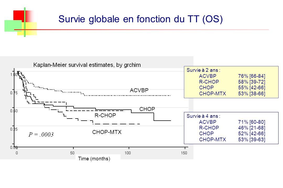 Survie globale en fonction du TT (OS) P =.0003 ACVBP R-CHOP CHOP CHOP-MTX Time (months) Survie à 2 ans : ACVBP 76% [66-84] R-CHOP 58% [39-72] CHOP 55%