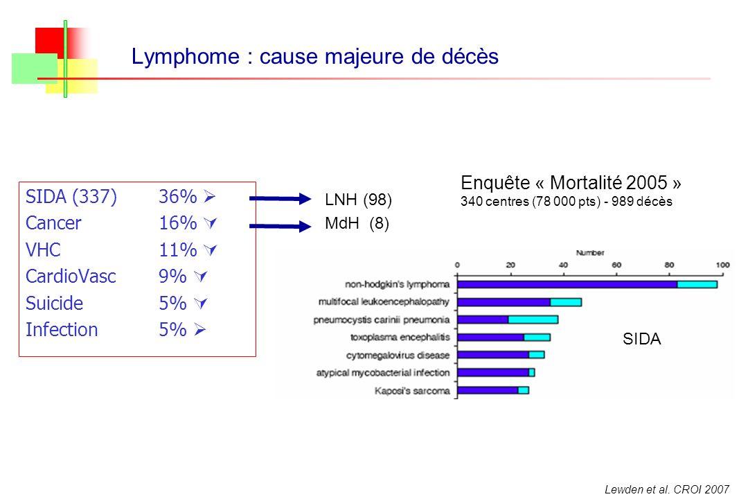 Lymphome : cause majeure de décès SIDA (337)36% Cancer16% VHC11% CardioVasc9% Suicide5% Infection5% Lewden et al. CROI 2007 Enquête « Mortalité 2005 »