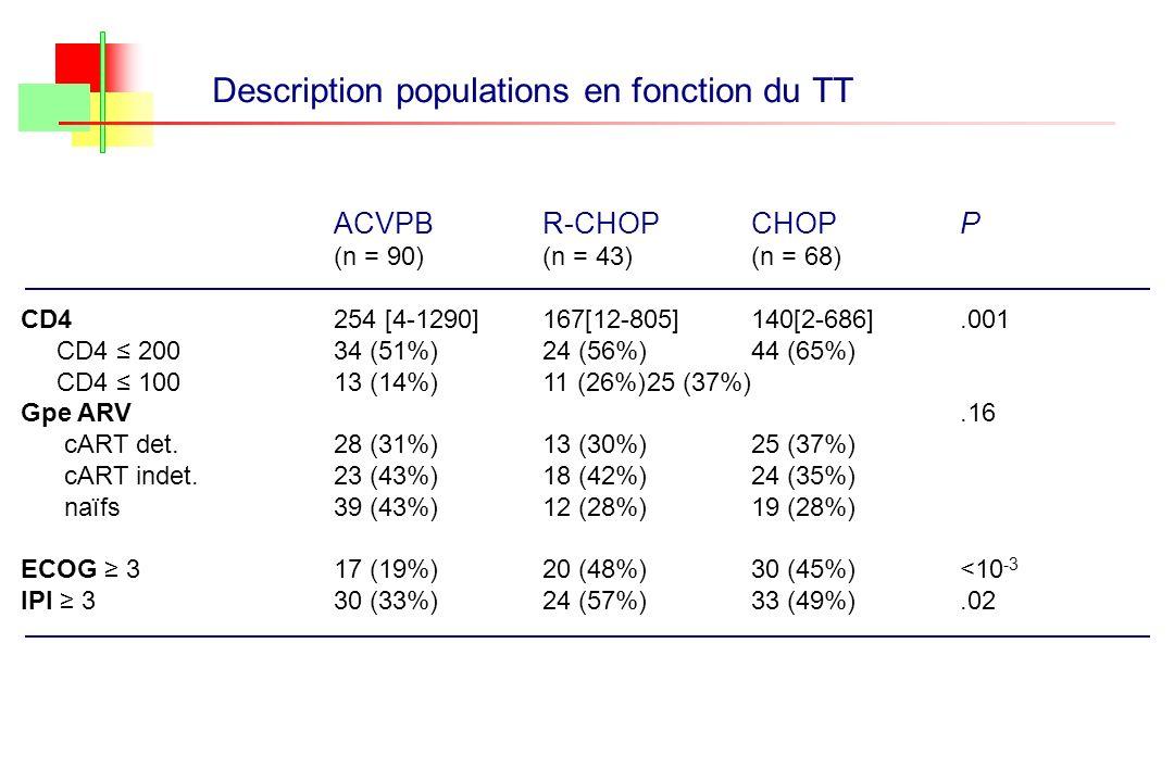 Description populations en fonction du TT ACVPBR-CHOPCHOPP (n = 90)(n = 43)(n = 68) CD4254 [4-1290]167[12-805]140[2-686].001 CD4 20034 (51%)24 (56%)44