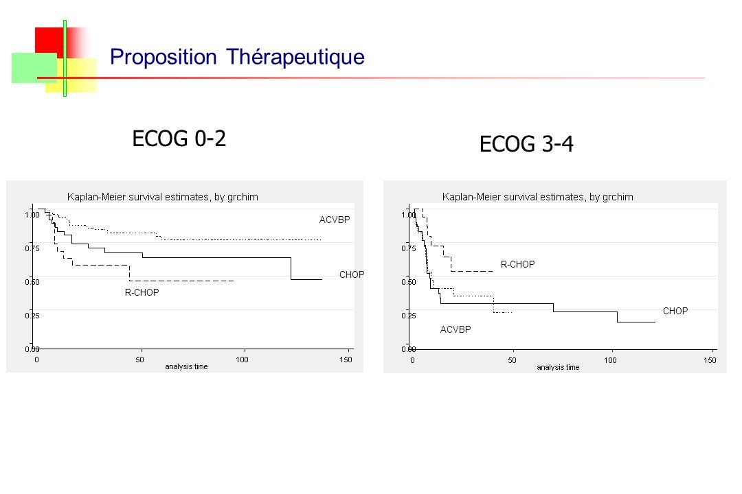 Proposition Thérapeutique ACVBP R-CHOP CHOP ACVBP CHOP R-CHOP ECOG 0-2 ECOG 3-4