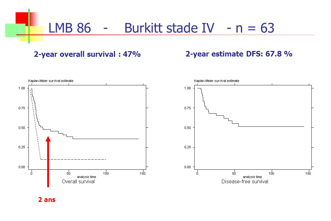 LMB 86- Burkitt stade IV - n = 63 2-year estimate DFS: 67.8 % 2-year overall survival : 47% 2 ans