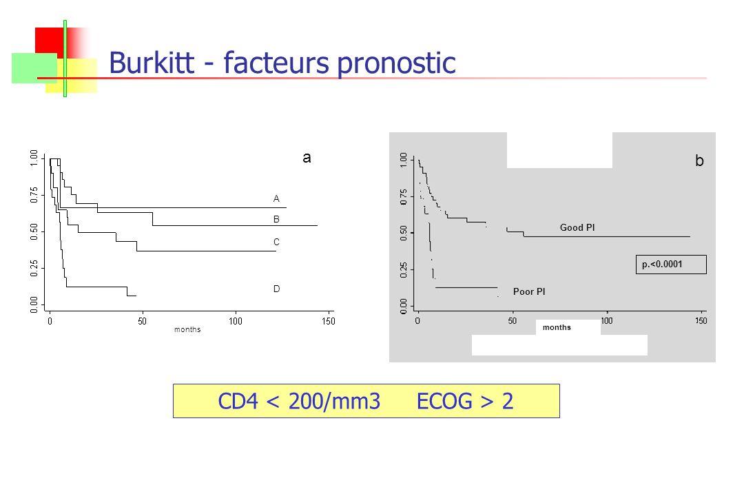 Burkitt - facteurs pronostic a b Good PI Poor PI p.<0.0001 months a A B C D CD4 2
