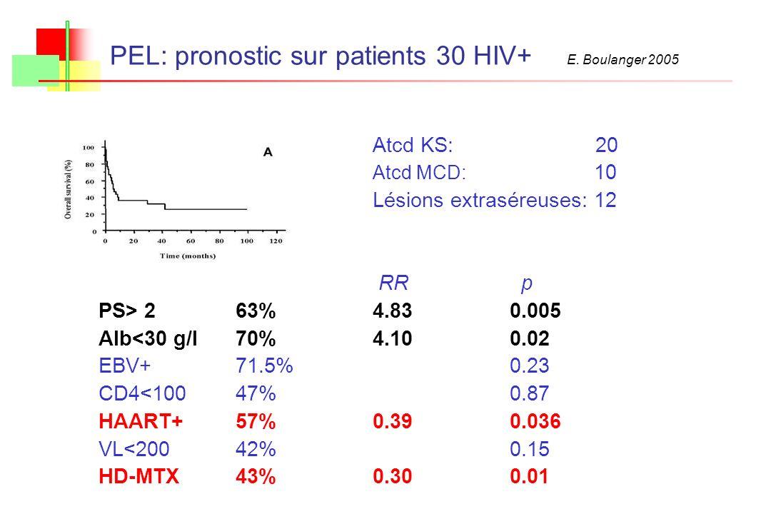 PEL: pronostic sur patients 30 HIV+ E. Boulanger 2005 Atcd KS: 20 Atcd MCD: 10 Lésions extraséreuses: 12 RR p PS> 263%4.830.005 Alb<30 g/l70%4.100.02
