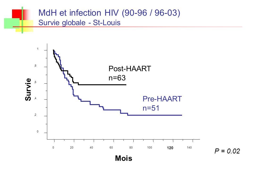 P = 0.02 MdH et infection HIV (90-96 / 96-03) Survie globale - St-Louis 0,2,4,6,8 1 Survie 020406080100 120 140 Mois Post-HAART n=63 Pre-HAART n=51
