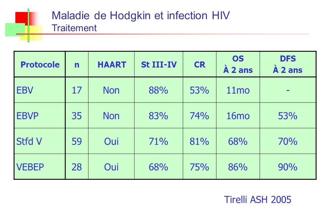 Maladie de Hodgkin et infection HIV Traitement ProtocolenHAARTSt III-IVCR OS À 2 ans DFS À 2 ans EBV17Non88%53%11mo- EBVP35Non83%74%16mo53% Stfd V59Ou