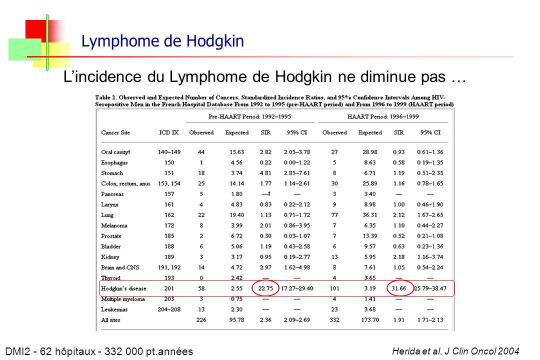 Lymphome de Hodgkin Lincidence du Lymphome de Hodgkin ne diminue pas … Herida et al. J Clin Oncol 2004 DMI2 - 62 hôpitaux - 332 000 pt.années