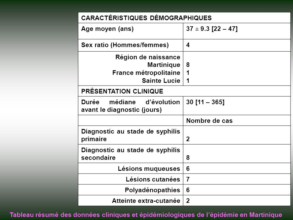CARACTÉRISTIQUES DÉMOGRAPHIQUES Age moyen (ans)37 ± 9.3 [22 – 47] Sex ratio (Hommes/femmes)4 Région de naissance Martinique France métropolitaine Sainte Lucie 811811 PRÉSENTATION CLINIQUE Durée médiane dévolution avant le diagnostic (jours) 30 [11 – 365] Nombre de cas Diagnostic au stade de syphilis primaire2 Diagnostic au stade de syphilis secondaire8 Lésions muqueuses6 Lésions cutanées7 Polyadénopathies6 Atteinte extra-cutanée2 Tableau résumé des données cliniques et épidémiologiques de lépidémie en Martinique
