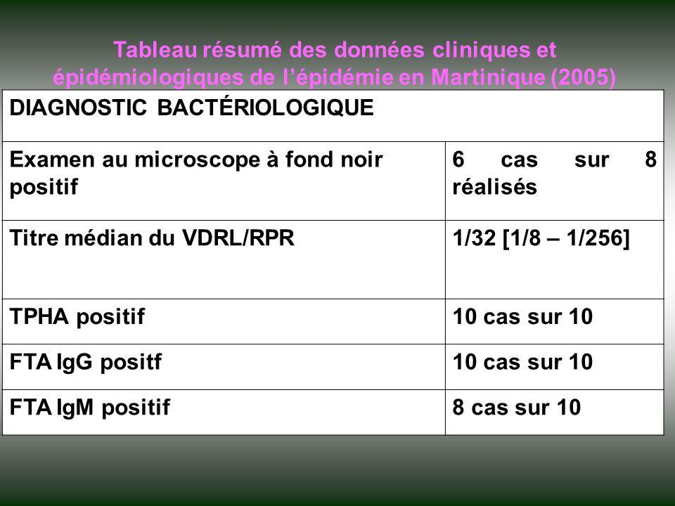 DIAGNOSTIC BACTÉRIOLOGIQUE Examen au microscope à fond noir positif 6 cas sur 8 réalisés Titre médian du VDRL/RPR1/32 [1/8 – 1/256] TPHA positif10 cas sur 10 FTA IgG positf10 cas sur 10 FTA IgM positif8 cas sur 10 Tableau résumé des données cliniques et épidémiologiques de lépidémie en Martinique (2005)