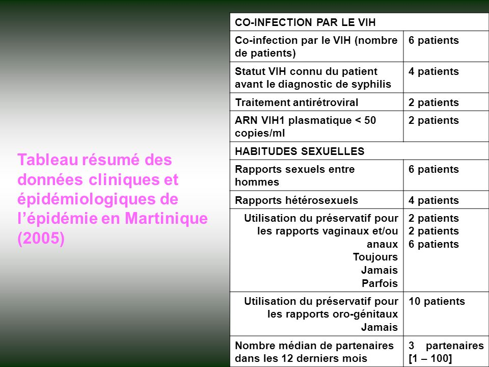 CO-INFECTION PAR LE VIH Co-infection par le VIH (nombre de patients) 6 patients Statut VIH connu du patient avant le diagnostic de syphilis 4 patients