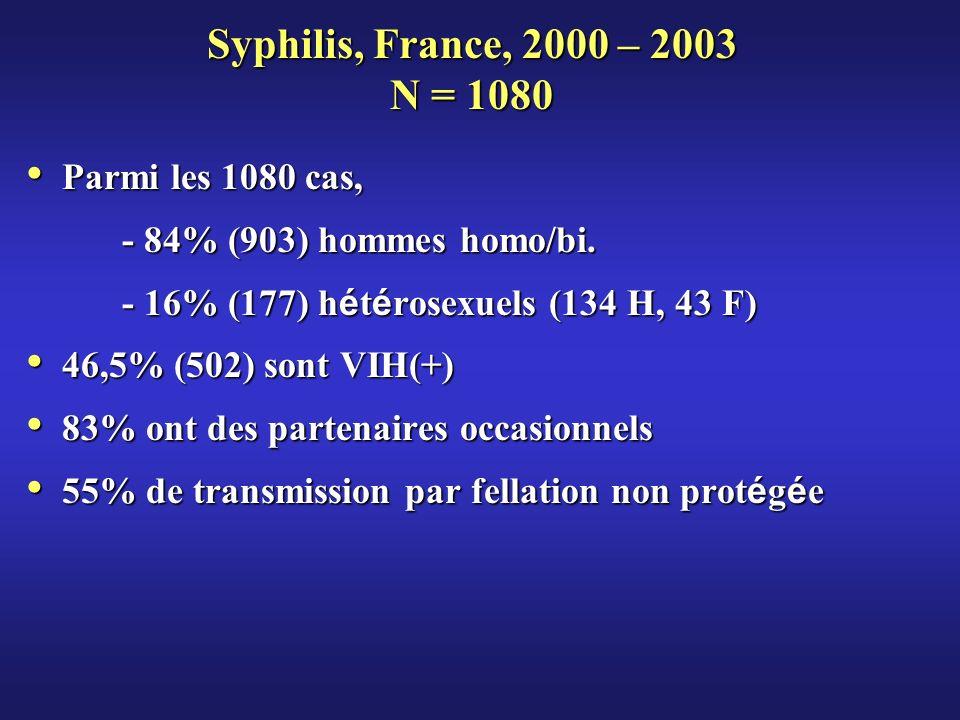 Syphilis, France, 2000 – 2003 N = 1080 Parmi les 1080 cas, Parmi les 1080 cas, - 84% (903) hommes homo/bi. - 16% (177) h é t é rosexuels (134 H, 43 F)
