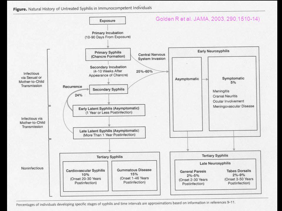 Nouvelle approche de la syphilis neurologique 1.VDRL est très spécifique mais peu sensible (30% à 70%) et FTA est très sensible mais peu spécifique (si négatif exclue une syph neuro) 2.