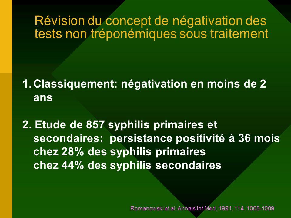 Révision du concept de négativation des tests non tréponémiques sous traitement 1.Classiquement: négativation en moins de 2 ans 2.
