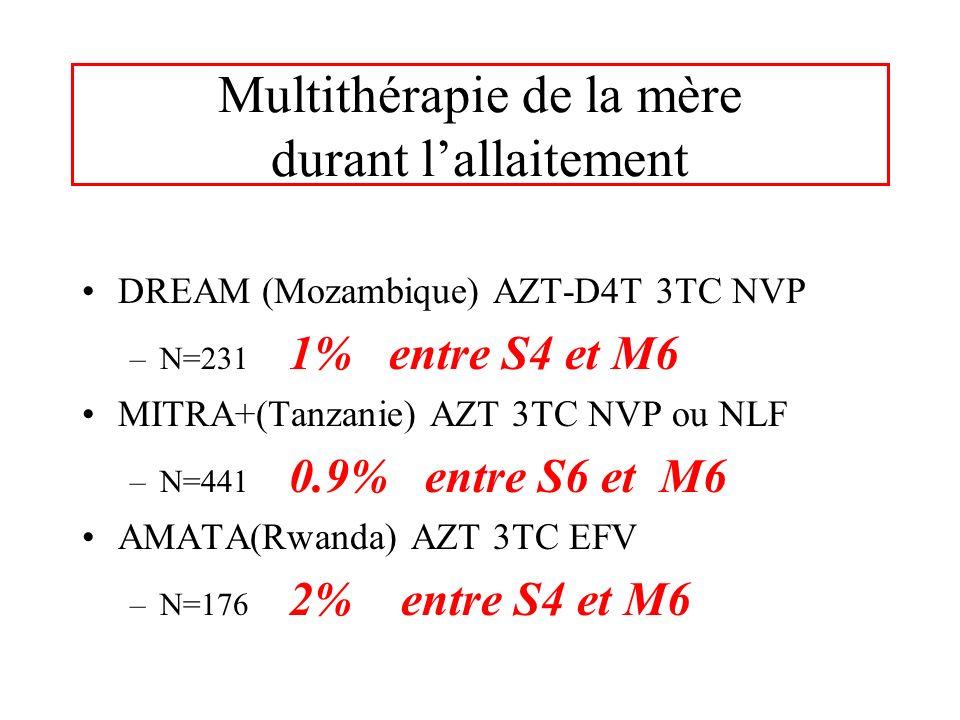 Multithérapie de la mère durant lallaitement DREAM (Mozambique) AZT-D4T 3TC NVP –N=231 1% entre S4 et M6 MITRA+(Tanzanie) AZT 3TC NVP ou NLF –N=441 0.