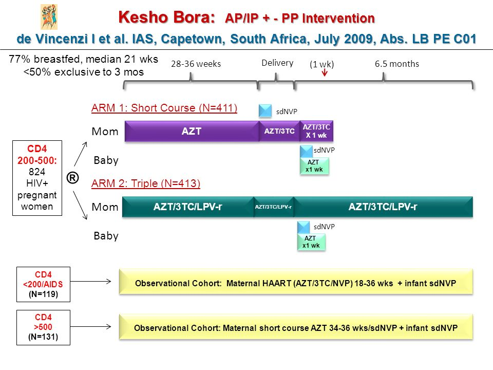 Kesho Bora: AP/IP + - PP Intervention de Vincenzi I et al.