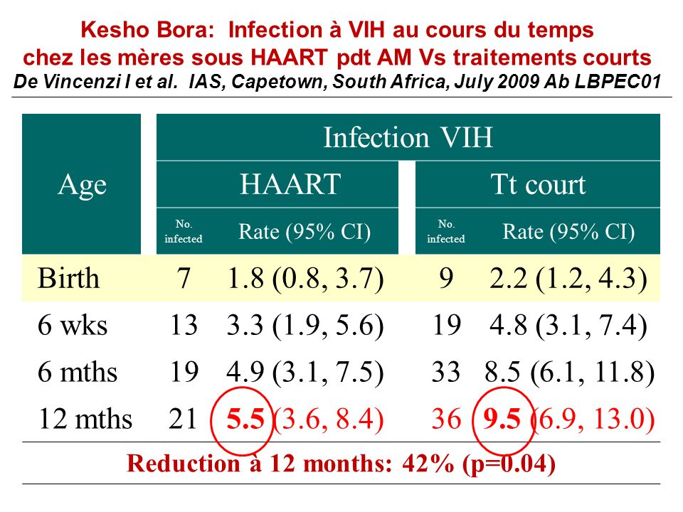 Age Infection VIH HAART Tt court No.infected Rate (95% CI) No.