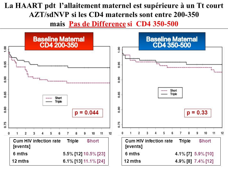 Cum HIV infection rate Triple Short [events] 6 mths 5.5% [12] 10.5% [23] 12 mths 6.1% [13] 11.1% [24] Cum HIV infection rate Triple Short [events] 6 m