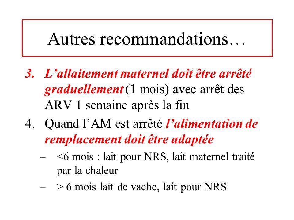 Autres recommandations… 3.Lallaitement maternel doit être arrêté graduellement (1 mois) avec arrêt des ARV 1 semaine après la fin 4.Quand lAM est arrê