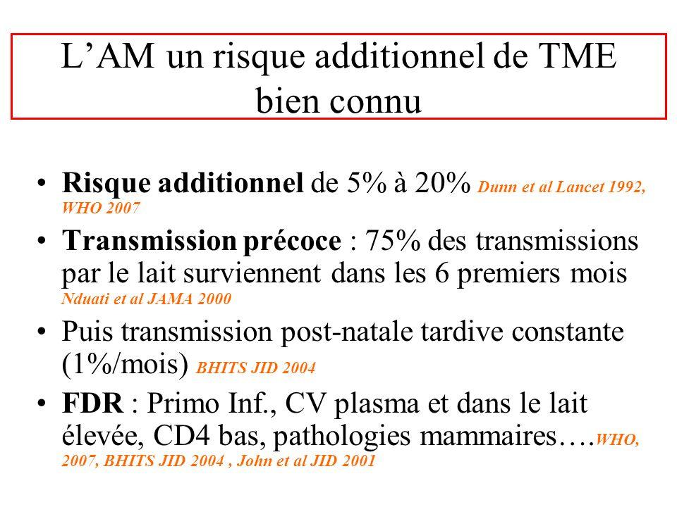 LAM un risque additionnel de TME bien connu Risque additionnel de 5% à 20% Dunn et al Lancet 1992, WHO 2007 Transmission précoce : 75% des transmissio
