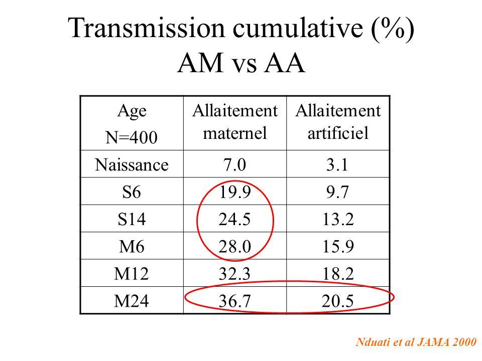Etude PEPI Enfants tous allaités au sein, n=3016, Malawi Randomisation en 3 groupes –Placebo –Nevirapine –Nevirapine + AZT Pour 14 semaines Kumwenda, N Engl J Med 2008