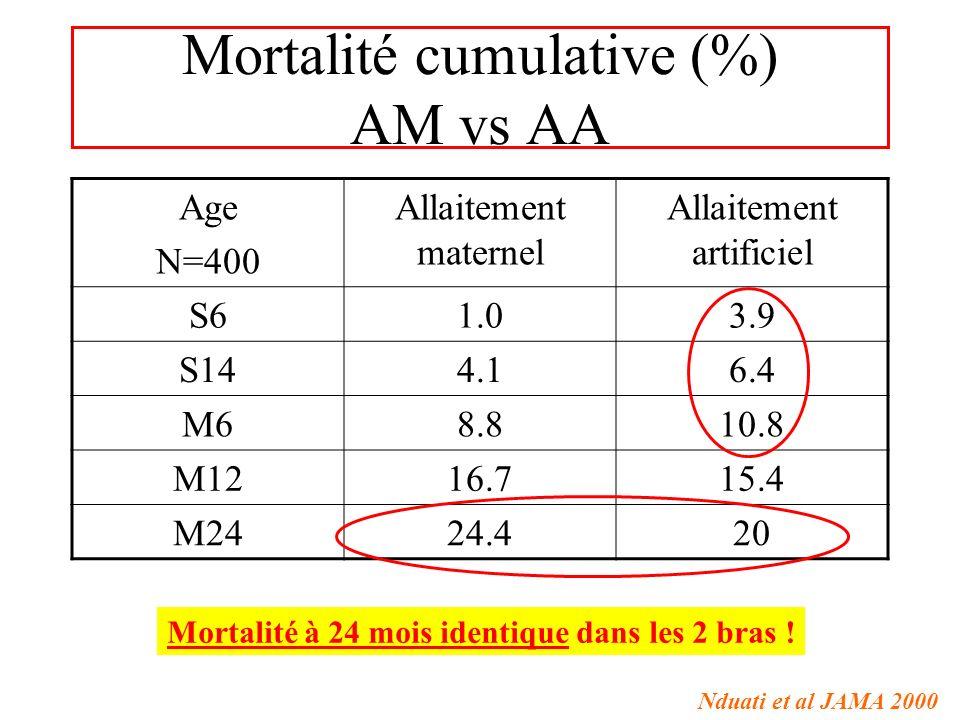 Mortalité cumulative (%) AM vs AA Age N=400 Allaitement maternel Allaitement artificiel S61.03.9 S144.16.4 M68.810.8 M1216.715.4 M2424.420 Mortalité à