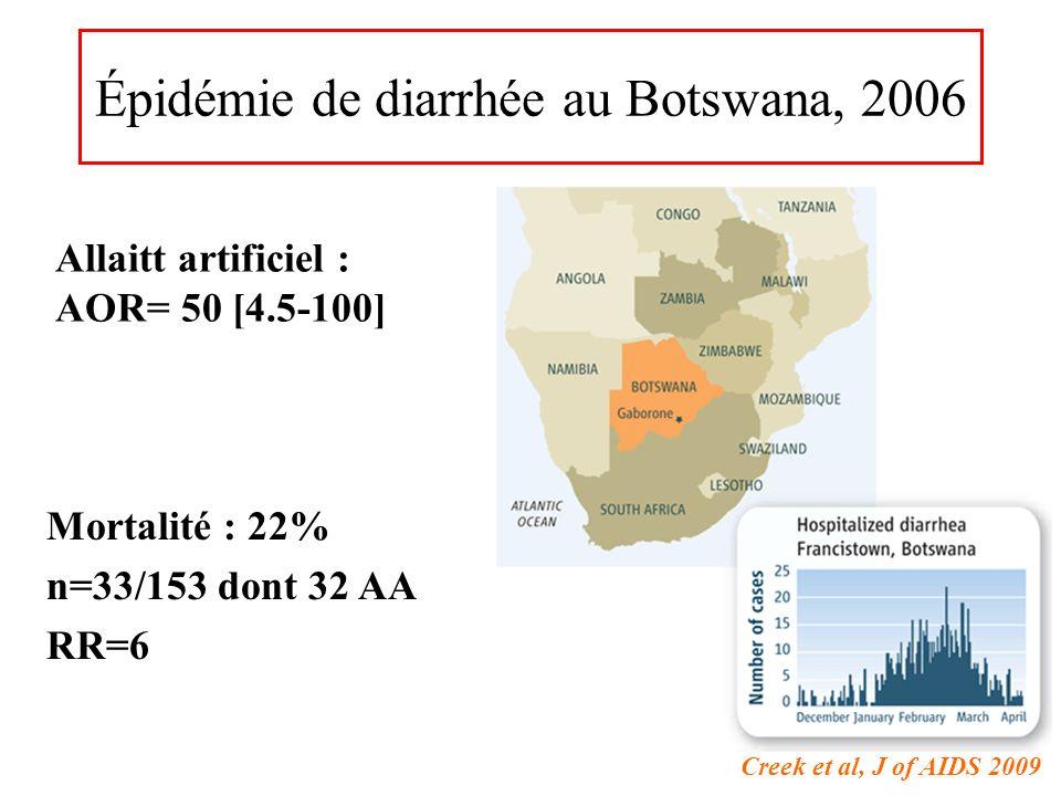 Épidémie de diarrhée au Botswana, 2006 Allaitt artificiel : AOR= 50 [4.5-100] Creek et al, J of AIDS 2009 Mortalité : 22% n=33/153 dont 32 AA RR=6