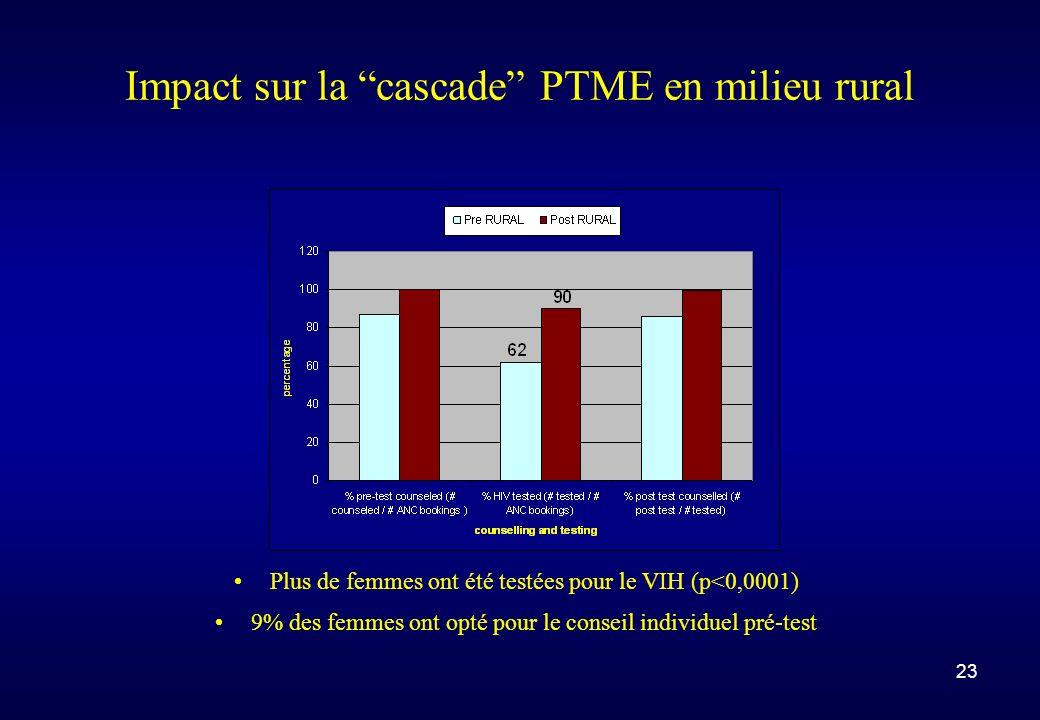 23 Impact sur la cascade PTME en milieu rural Plus de femmes ont été testées pour le VIH (p<0,0001) 9% des femmes ont opté pour le conseil individuel pré-test