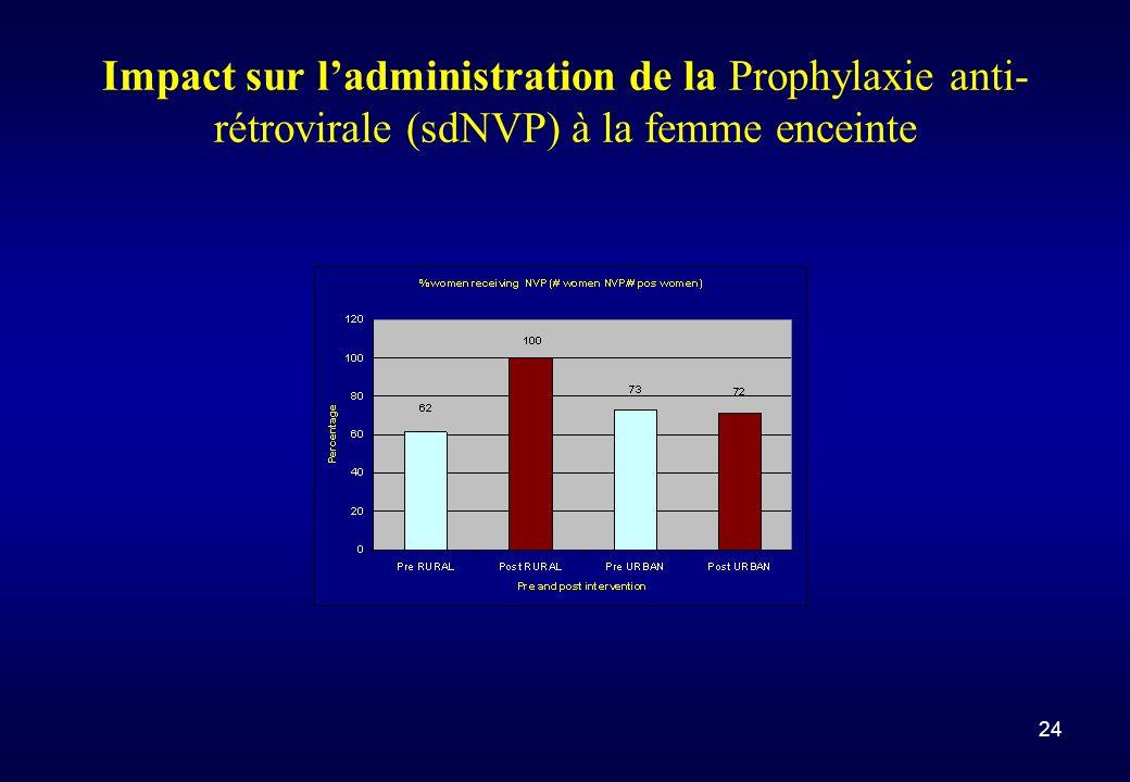 24 Impact sur ladministration de la Prophylaxie anti- rétrovirale (sdNVP) à la femme enceinte
