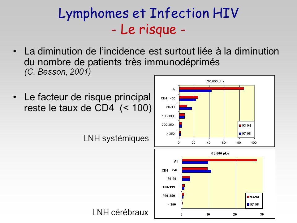 La diminution de lincidence est surtout liée à la diminution du nombre de patients très immunodéprimés (C. Besson, 2001) Le facteur de risque principa